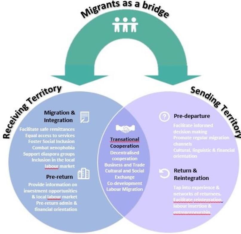 Art. Migrazioni e sviluppo locale3